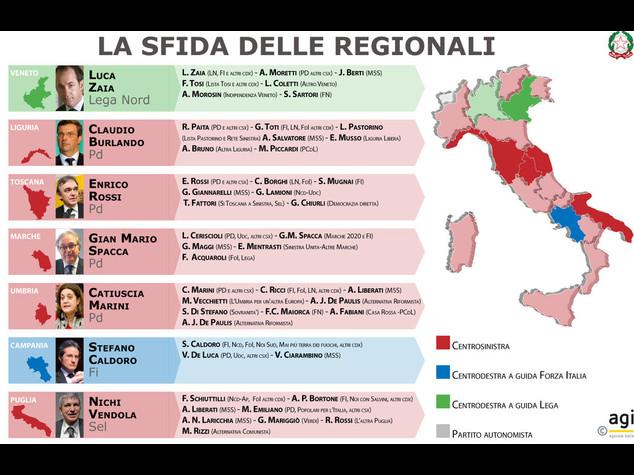 Voto regionali: affluenza in calo  In testa De Luca, Zaia,Toti, Rossi