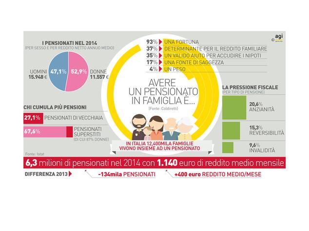 infografica pensionati