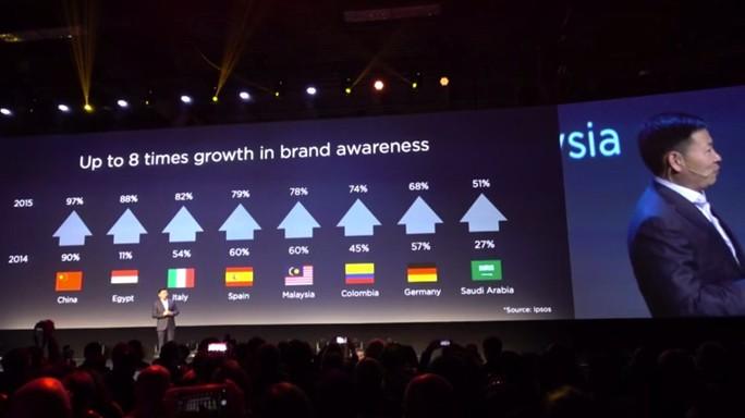 Huawei, in 4 anni supereremo Apple e Samsung
