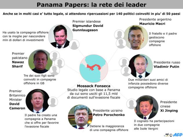Panama Papers: paradisi fiscali rifugio dei vip