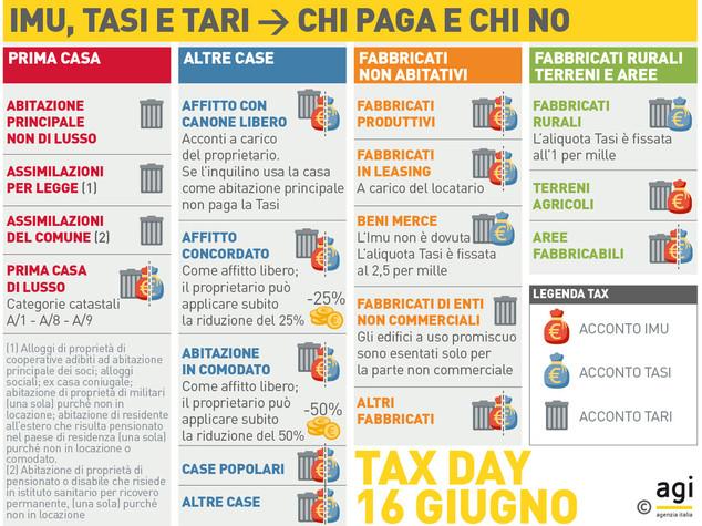 Dal 730 alla tari le scadenze di giugno infografica for Scadenza dichiarazione redditi 2016
