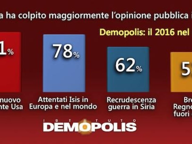 Il 2016 nella memoria degli italiani, sondaggio Demopolis