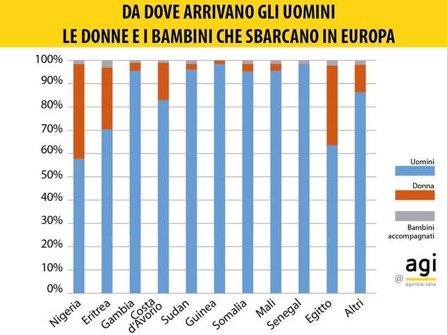 Dalla Libia arriva il 90 percento dei migranti in Italia. 138mila nel 2016