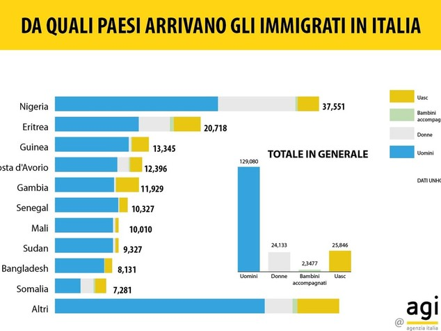 Dalla libia arriva il 90 percento dei migranti in italia for Quanti senatori ci sono in italia