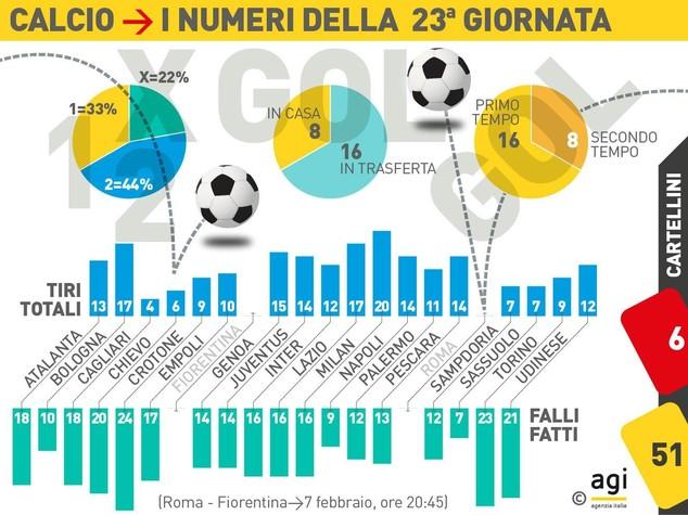 La Juve vince il derby d'Italia ma l'Inter esce a testa alta