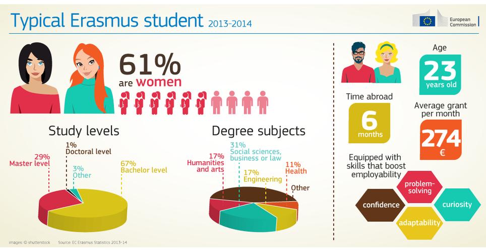 Erasmus per i suoi 30 anni si regala una app - In diversi paesi aiutano gli studenti universitari ...