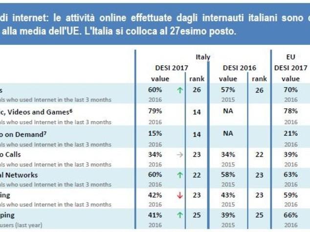 Perché in Italia Internet non decolla mai?