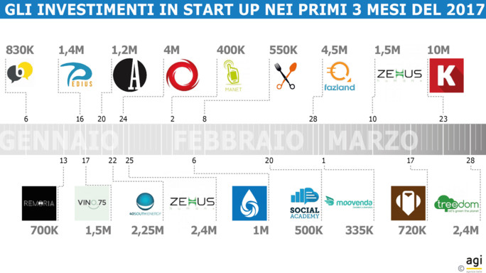 Nei primi tre mesi del 2017 investiti 38,7 milioni in startup