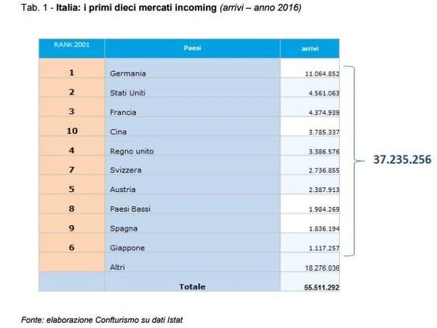 In Italia un turista su 5 è tedesco. E gli altri?