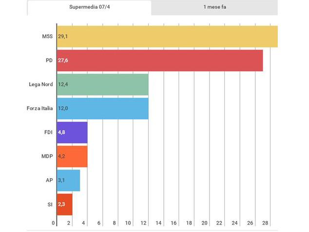 Mentre il Pd sceglie il leader un elettore su tre è con M5S