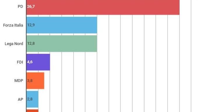 Supermedia: M5S è il primo partito