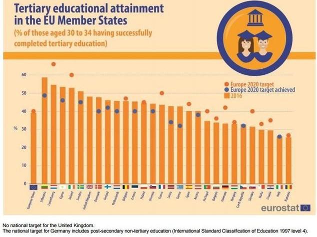 Laureati in Italia raddoppiano in 14 anni ma siamo penultimi in Europa