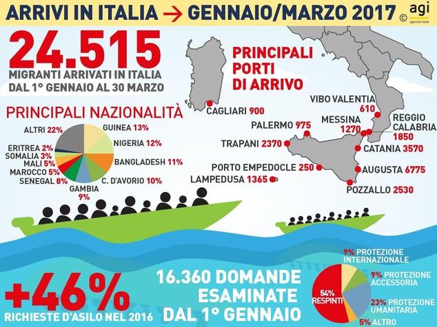 sbarchimigranti arrivi italia primo trimestre