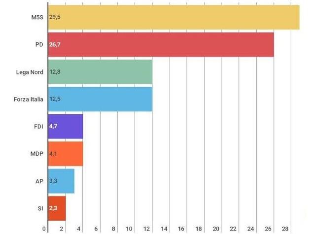 Supermedia: M5s primo partito, Pd staccato del 2,8%