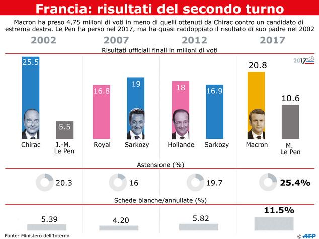 Sette cose che la vittoria di Macron ci dice sulla Francia