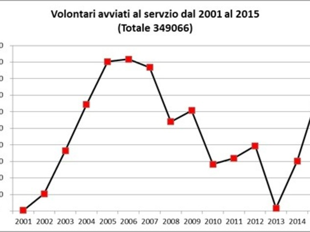 Il servizio civile? Oggi in Italia funziona così