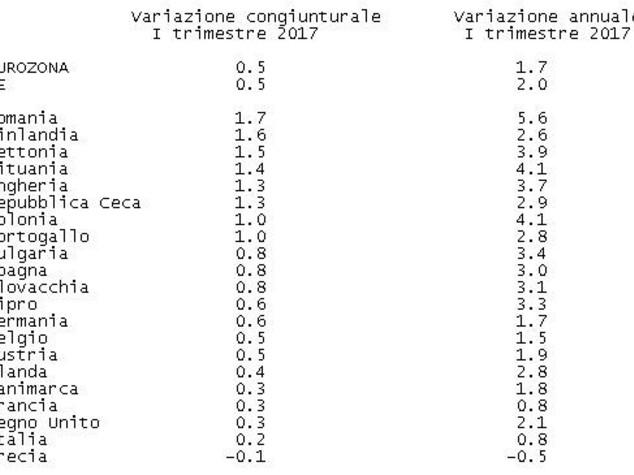 L'Italia cresce, ma sempre troppo poco
