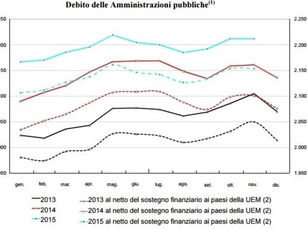 Grillo ha ragione: il debito va verso nuovi record