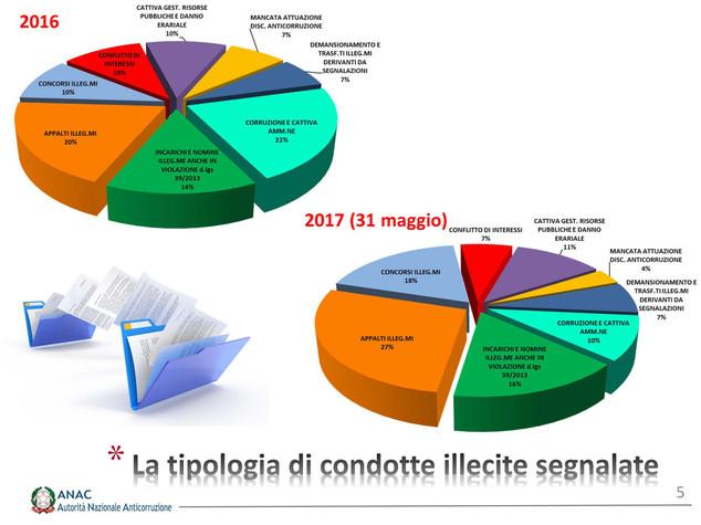 Cosa è il 'whistleblowing' e come funziona in Italia