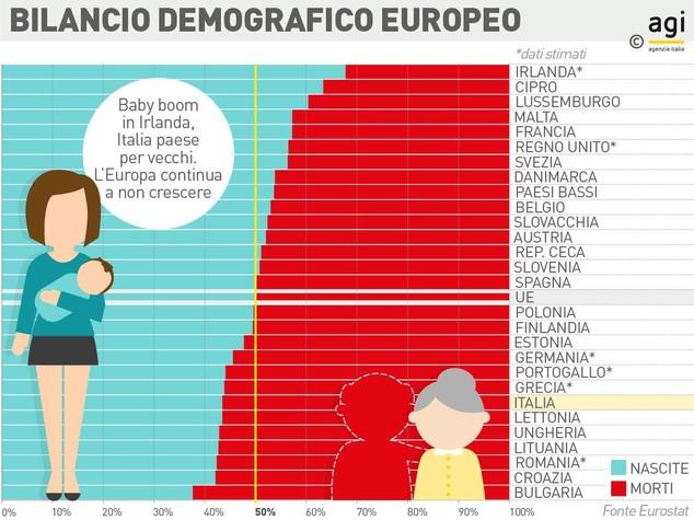 Sulla demografia l'Europa è a crescita zero