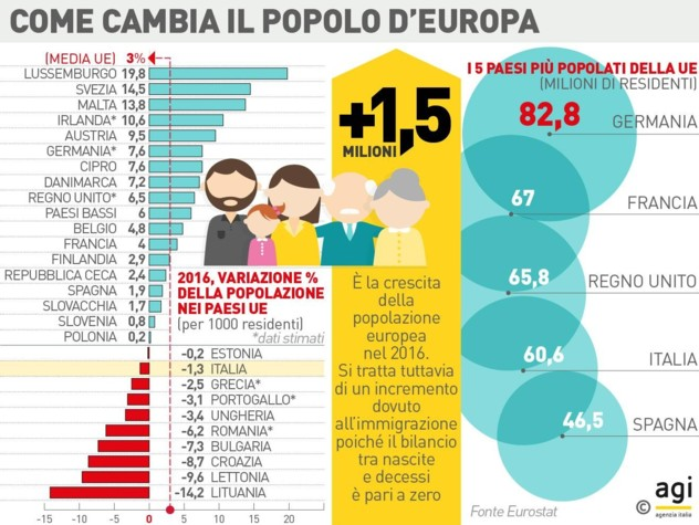 Popolazione raggiunge sale a 512mln, +1,5 mln per migranti