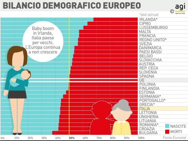 La popolazione nell'Unione Europea sale a 512 milioni