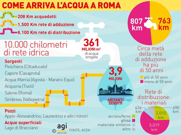 Da dove viene l'acqua di Roma