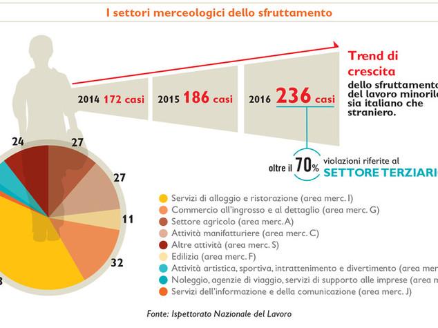 Sulle strade italiane aumenta il numero di prostitute adolescenti