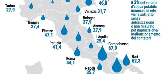 Per l'Istat è Campobasso il capoluogo con la maggiore dispersione idrica in Italia