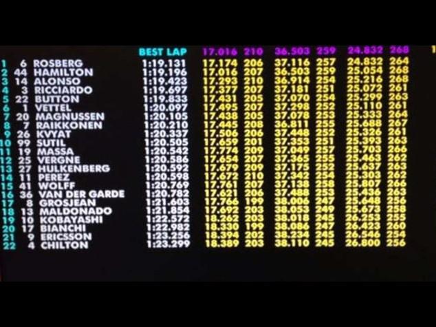 F1: Gp Germania, Rosberg piu' veloce in prime libere, 3 Alonso