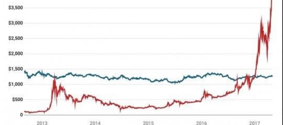 grafico di apprezzamento bitcoin