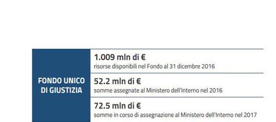 Meno omicidi e più espulsioni, lo stato della sicurezza in Italia in 9 grafici