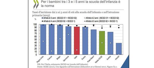 Come mai in Italia i laureati sono la metà rispetto agli altri Paesi?