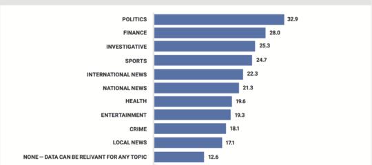 Il giornalismo dei dati e il controllo dei fatti: gli antidoti contro la perdita di credibilità del giornalismo
