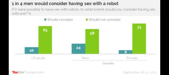 Un americano su quattro farebbe sesso con un robot