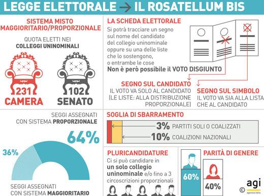 Rosatellum 2.0, la legge elettorale alla prova del voto