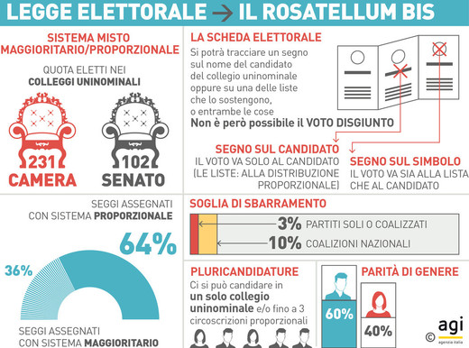 Legge elettorale: fiducia sul Rosatellum bis. Opposizione: