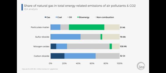 Perché il gas naturale è la fonte di transizione ideale verso un futuro a basse emissioni