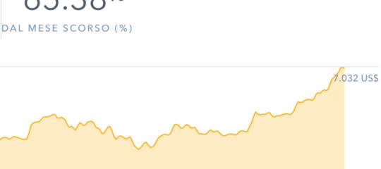 Le scommesse sul futuro di Bitcoin fanno schizzare il suo valore oltre i 7mila dollari