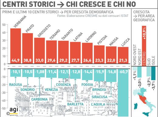 centri storici italia indagine rapporto
