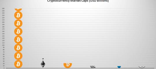 Bitcoinè diventata la quinta moneta che vale di più al mondo