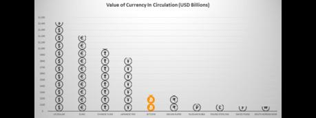 Bitcoin è la quinta moneta che vale di più al mondo