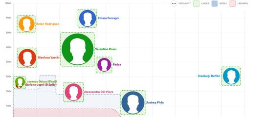 Chi c'è nella top 100 dei leader digitali