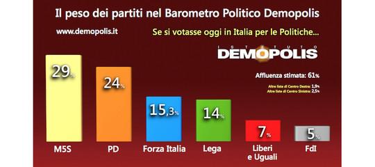 Verso il voto del 4 marzo: il consenso ai partiti nel Barometro Politico dell'Istituto Demopolis