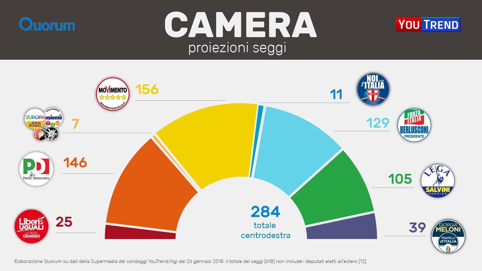 Nessuna maggioranza scenario verosimile di un voto 39 inutile 39 for Numero parlamentari pd