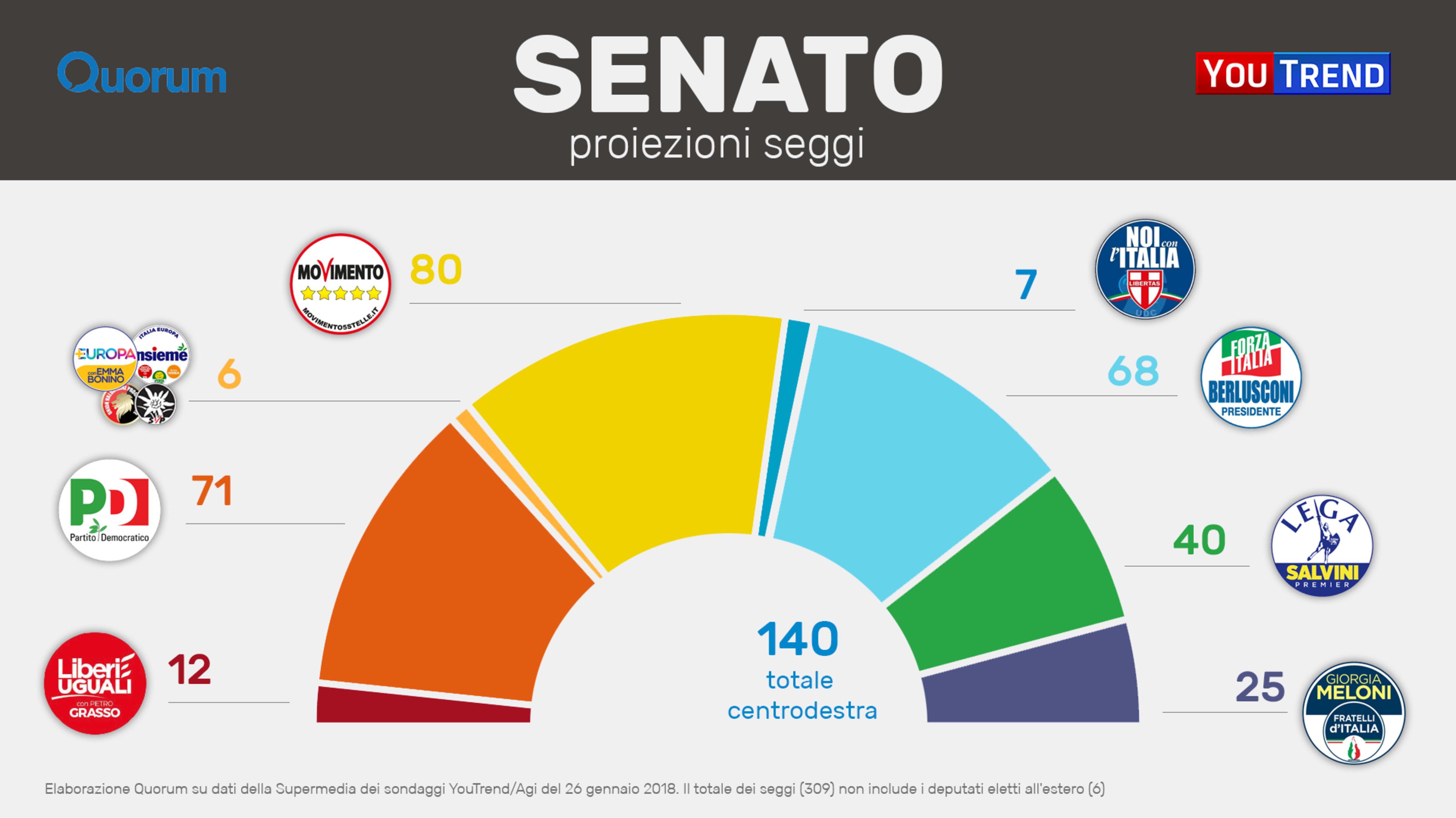 Nessuna maggioranza scenario verosimile di un voto 39 inutile 39 for Camera dei deputati composizione