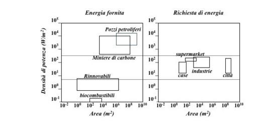 Transizione da fossile a rinnovabili: quanto dobbiamo attendere?