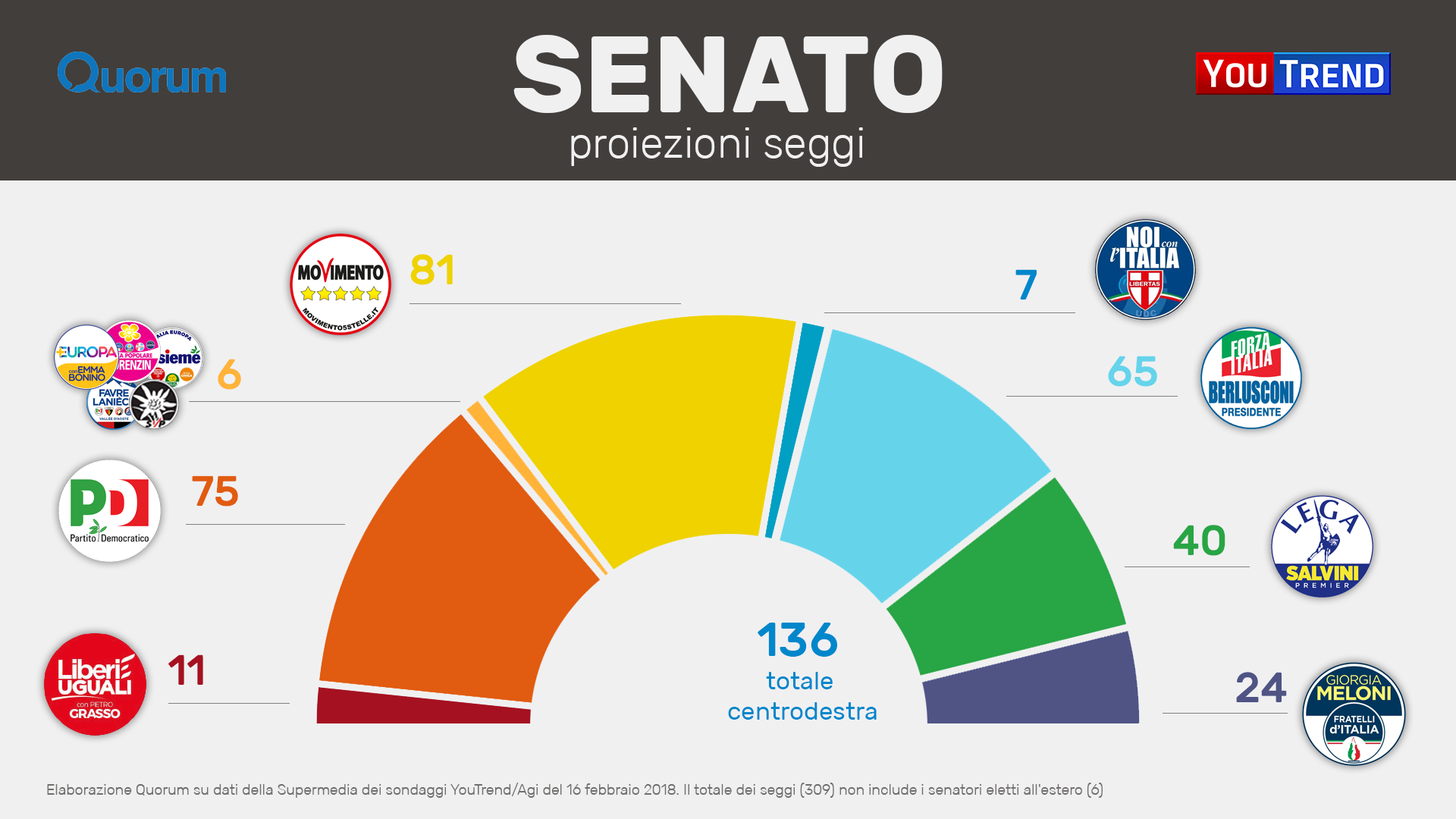 Sondaggi elettorali la supermedia finale con i grafici for Numero senatori e deputati in italia