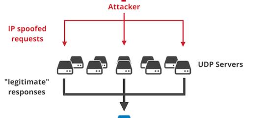 Come è stato possibile sferrare a GitHub il più grande attacco hacker della storia