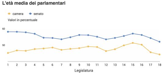 Mai un Parlamento così 'nuovo', con tanti giovani e tante donne. Un rapporto